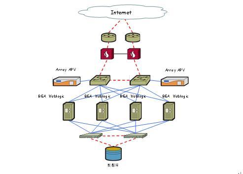 加权网络拓扑结构